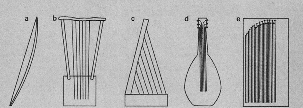 Aspectos organológicos en el estudio de los instrumentos musicales (primera parte)*